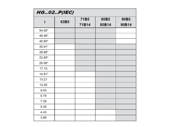 hg02 převodový poměr