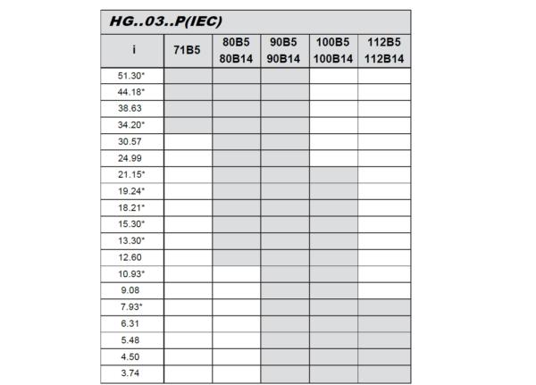 hg03 převodový poměr