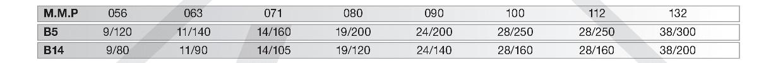 motorové montážní příruby šneková převodovka PMRV150