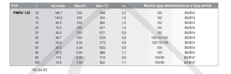výkonové parametry šneková převodovka PMRV130