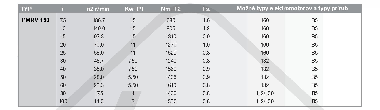 výkonové parametry šneková převodovka PMRV150
